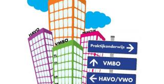 Informatie Rotterdamse Plaatsingswijzer